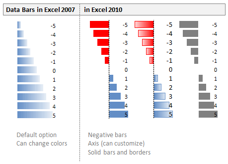 Data Bars in Excel 2007 vs. Excel 2010 - a comparison
