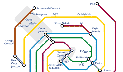 If Milkyway is a gaint metro system, this is how the transit map would look like