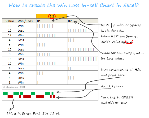 How to create a win loss chart in excel tutorial amp template