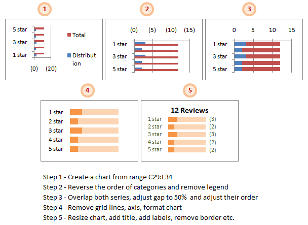 How to make the product rating details chart - 5 steps - on-demand charts in Excel