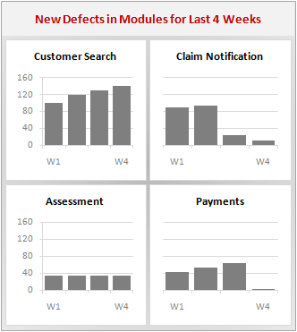 Panel Chart Example - Defects Per Module in the Last 4 Weeks