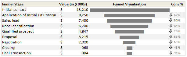 Sales Funnel Chart in Excel - Example