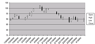 Stock Charts - Candlestick - Default Chart Inserted by Microsoft Excel