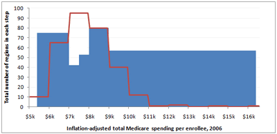 Medicare Chart Critique Figure_9