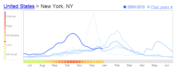 Flu Trends in a City chart from Google is Awesome!