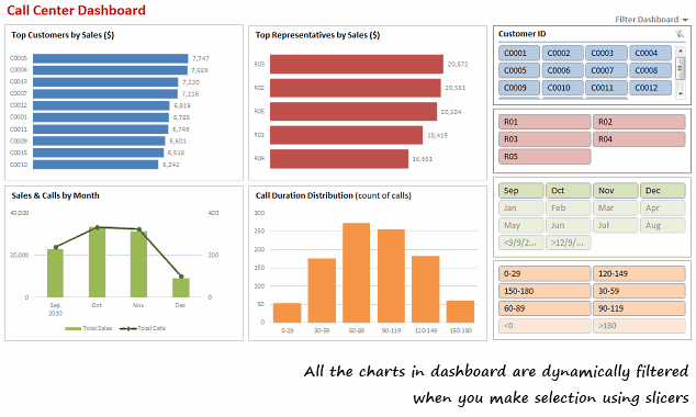 How to make a dynamic dashboard in excel using pivot tables amp slicers