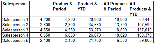 Dynamic Sales Chart - Calculations