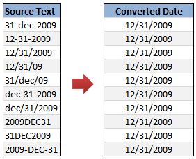 How to Convert Text to Dates
