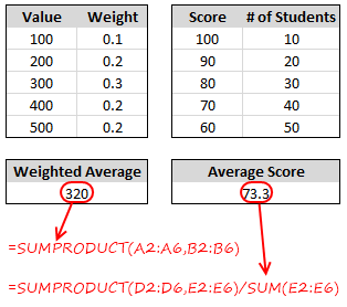 Weighted Average Formula Examples for Microsoft Excel