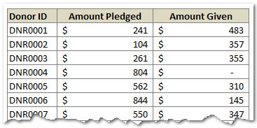 Amount Donated vs. Pledged [Excel Formula Homework]
