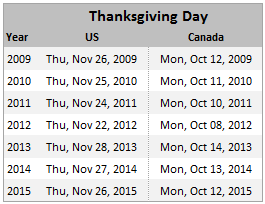 Findout Thanksgiving Day's Date for Any Year