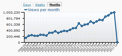 Chandoo.org blog stats - november 2011