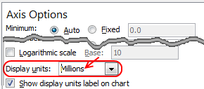 Showing values as millions in charts