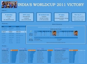 Celebrating India's Worldcup Cricket Victory – In Excel Dashboard Style!