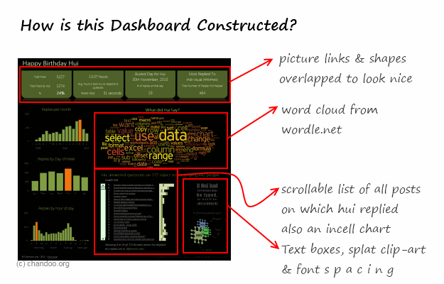 How this dashboard is constructed