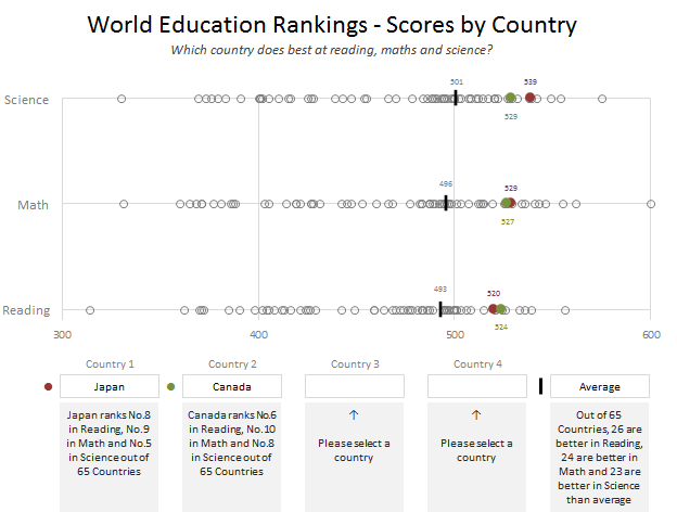 Education Rankings Dashboard